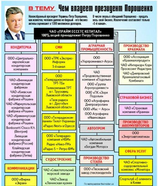 Компании с долей владения Петра Порошенко