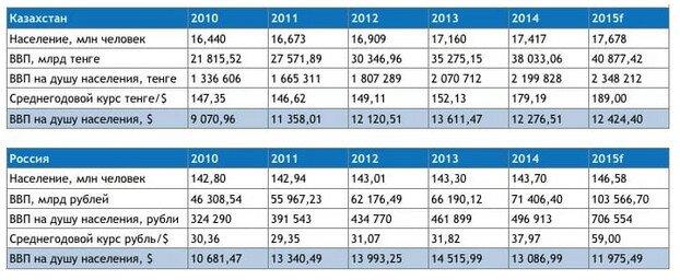 Динамика ВВП России и Казахстана. Источник: nur.kz