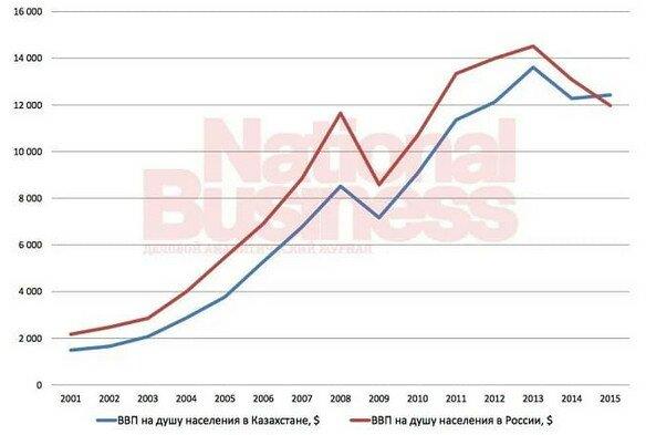 ВВП на душу населения России и Казахстана. Источник: nur.kz