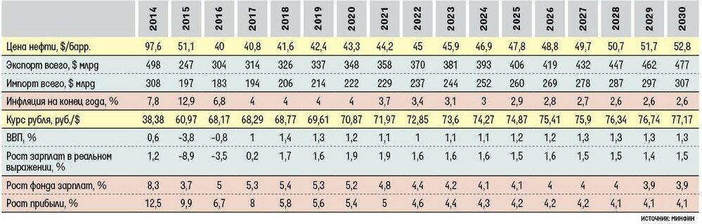 Прогнозные данные Минфина РФ по основным макроэкономическим показателям