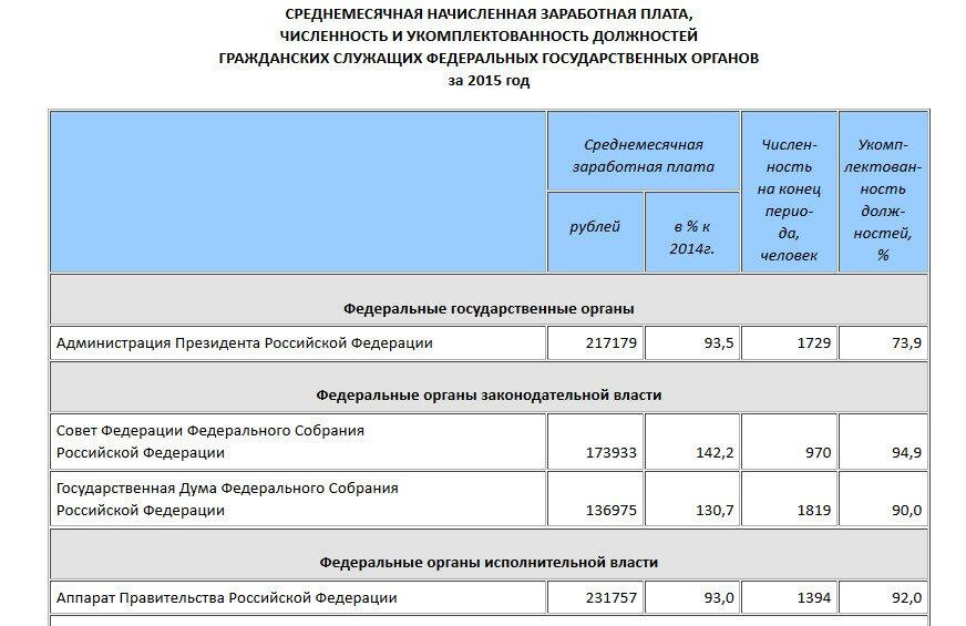 Данные государственной службы статистики gks.ru