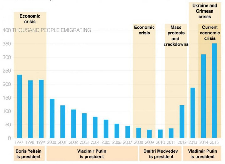 Эмиграция из России - статистика за последние годы