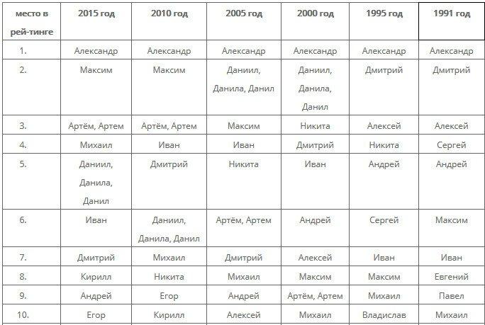 Самые распространенные имена мальчиков по данным ЗАГС