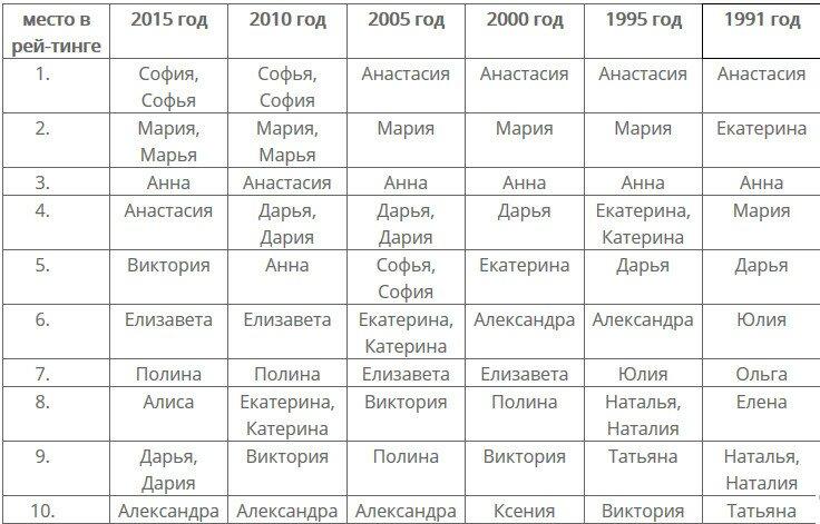 Самые распространенные имена девочек по данным ЗАГС