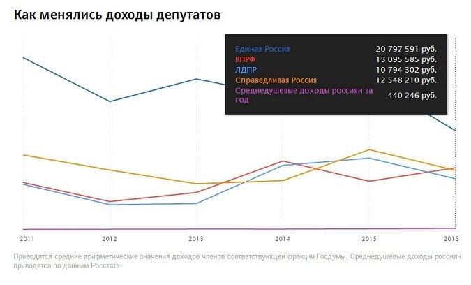 Динамика зарплат депутатов Госдумы России